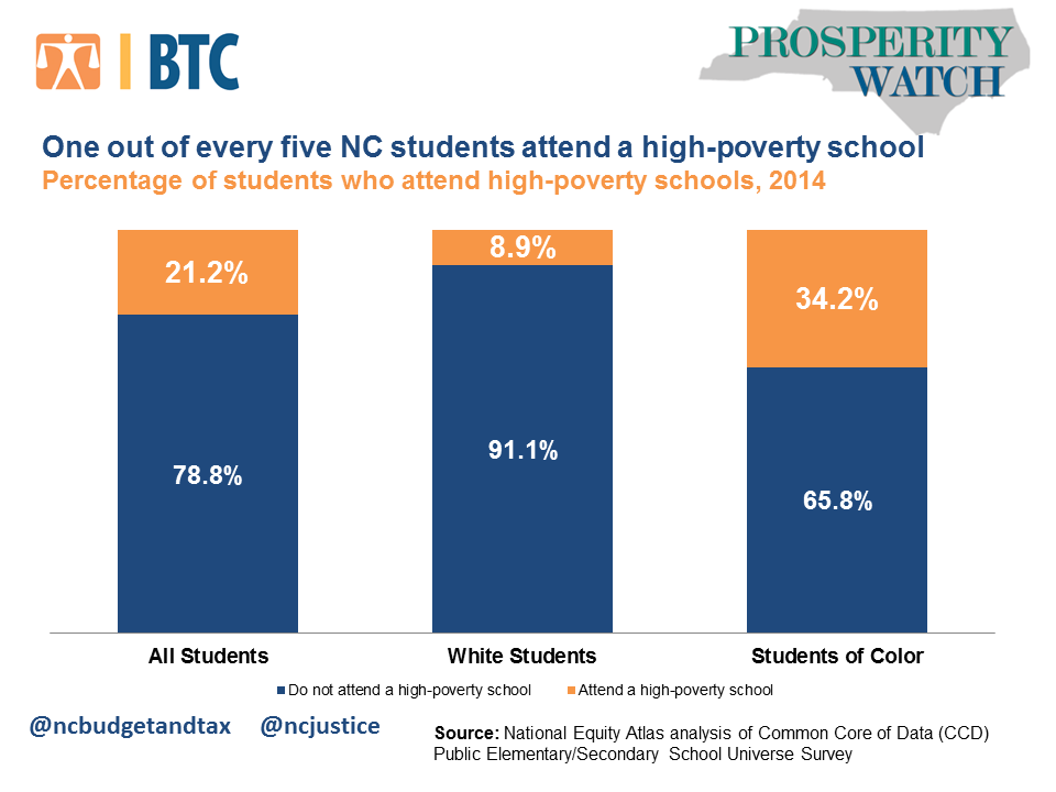 Charter schools in NC Less diverse less poverty  News
